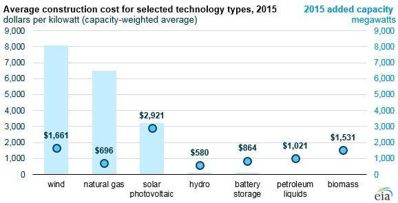 Solar vs Natural Gas