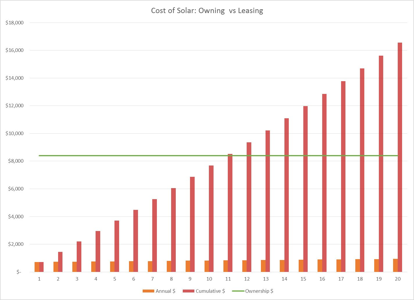 cost of solar: owning vs leasing - buy or lease solar panels