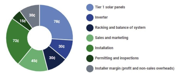 solar panel cost breakdown based on $3 per watt